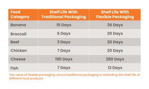 Table showing the difference in shelf life achieved by food products using flexible versus traditional packaging