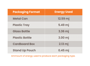 table highlighting the difference in energy consumption when producing different packaging types