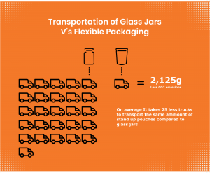 infographic showing the number of trucks required to deliver glass jars versus flexible packaging