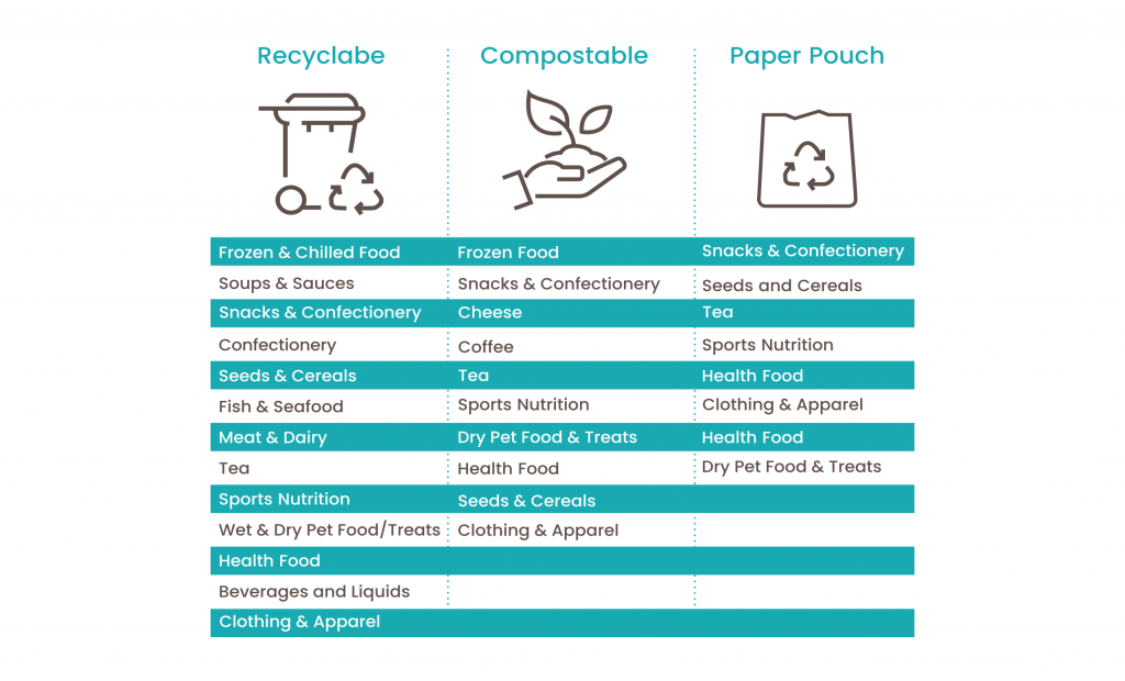 Table outlining a range of suitable applications for compostable, recyclable and paper packaging
