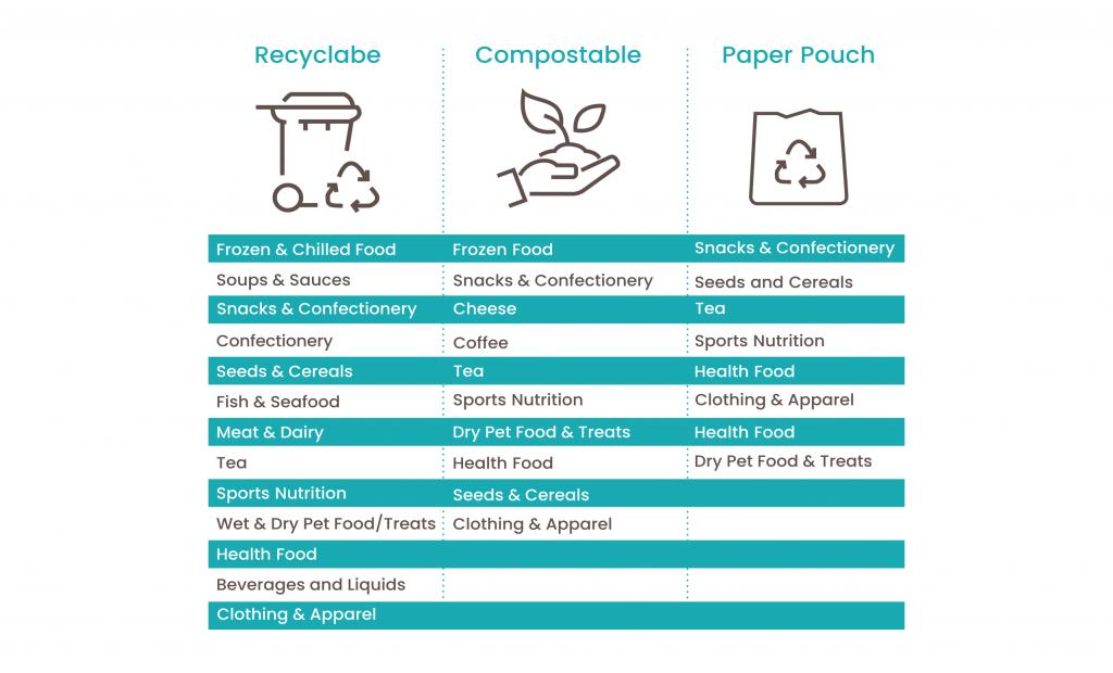جدول ، طیف وسیعی از برنامه های کاربردی مناسب برای بسته بندی های کمپوست ، قابل بازیافت و کاغذ را تشریح کرد