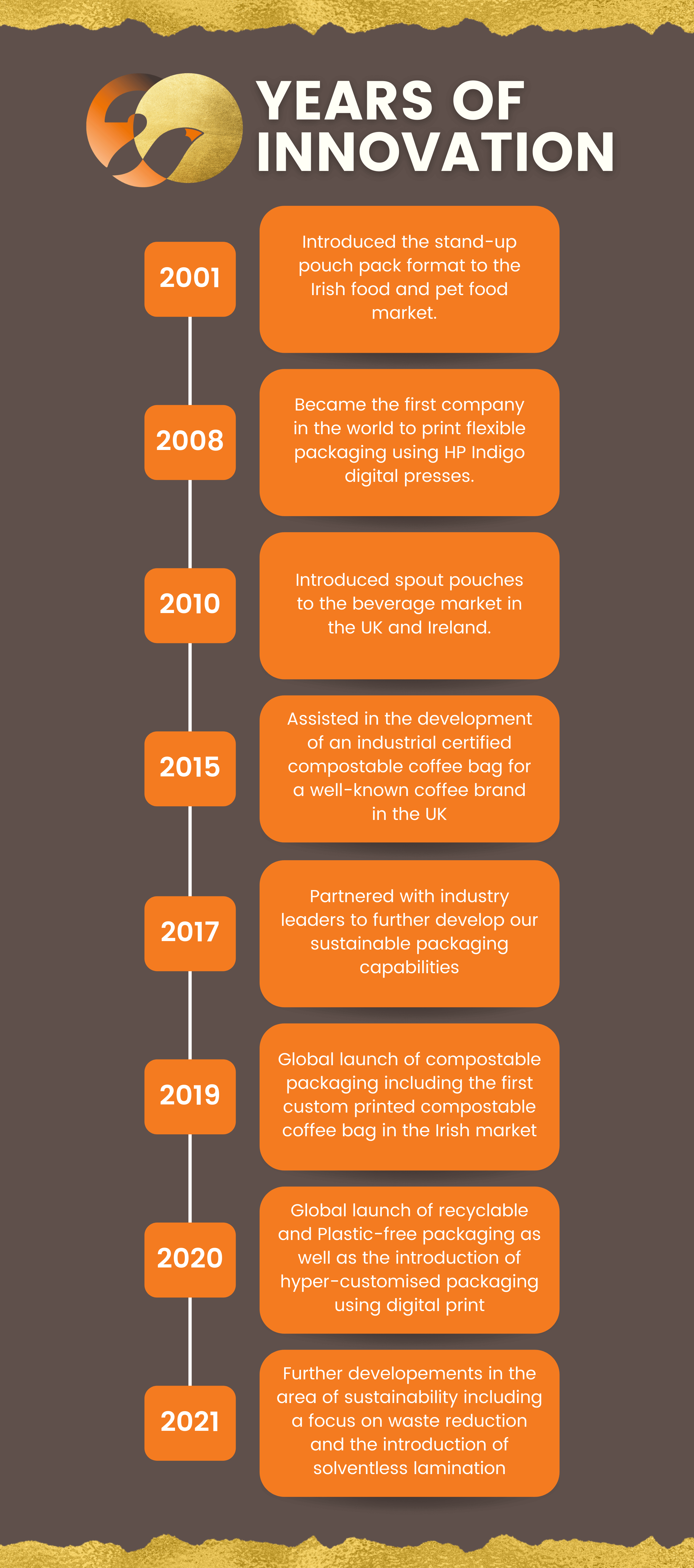 Blog post Infographic outlining milestones achieved throughout foxpaks 20 years in business